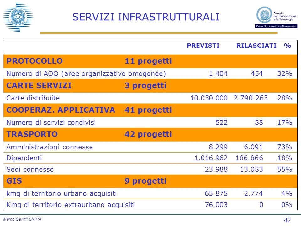 42 Marco Gentili CNIPA SERVIZI INFRASTRUTTURALI PREVISTIRILASCIATI % PROTOCOLLO11 progetti Numero di AOO (aree organizzative omogenee)1.40445432% CARTE SERVIZI3 progetti Carte distribuite10.030.0002.790.263 28% COOPERAZ.