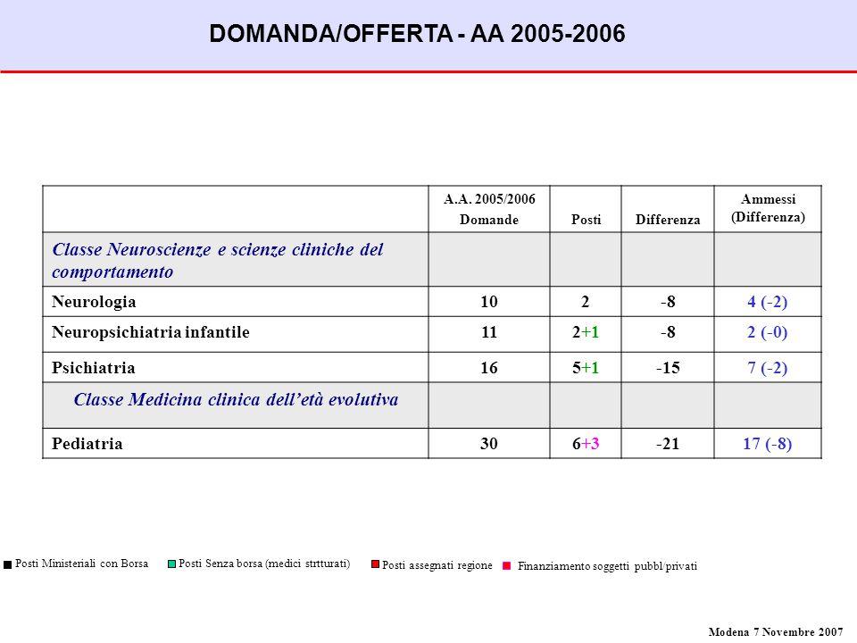 A.A. 2005/2006 DomandePostiDifferenza Ammessi (Differenza) Classe Neuroscienze e scienze cliniche del comportamento Neurologia102-84 (-2) Neuropsichia