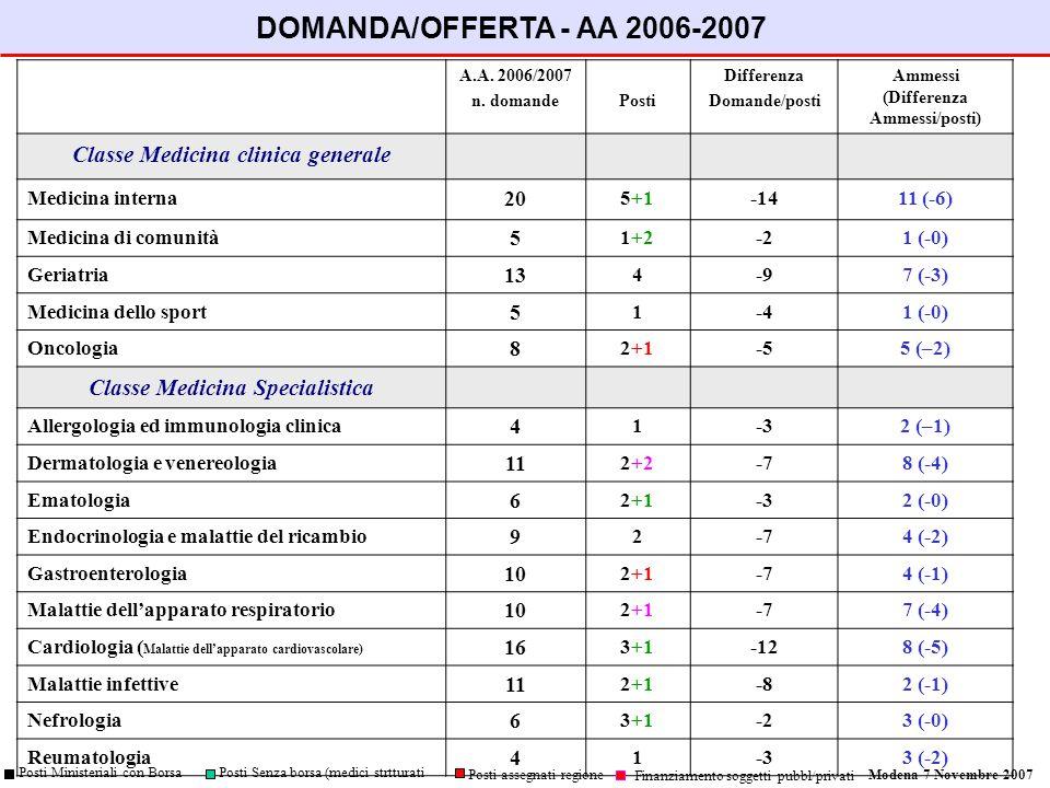 A.A. 2006/2007 n.