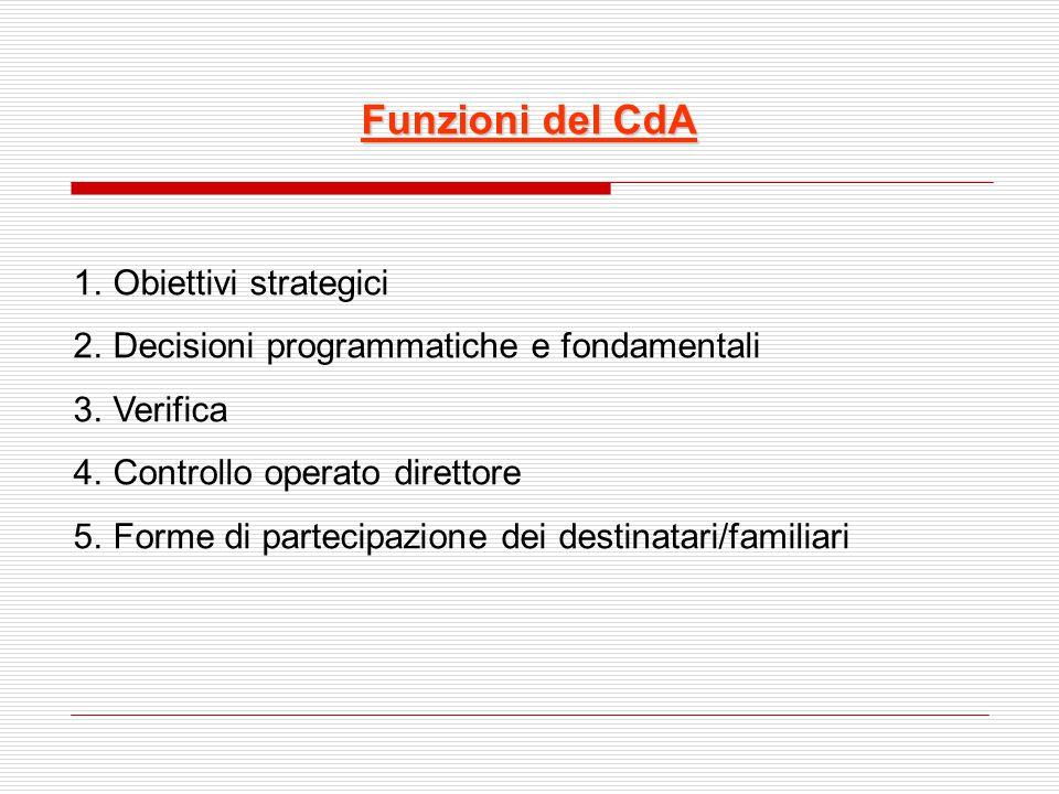 Funzioni del CdA 1.Obiettivi strategici 2.Decisioni programmatiche e fondamentali 3.Verifica 4.Controllo operato direttore 5.Forme di partecipazione d