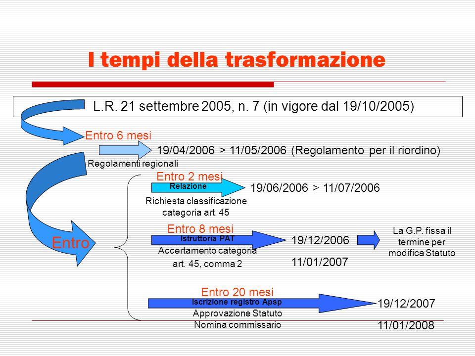 I tempi della trasformazione L.R. 21 settembre 2005, n. 7 (in vigore dal 19/10/2005) Entro 6 mesi Regolamenti regionali 19/04/2006 > 11/05/2006 (Regol