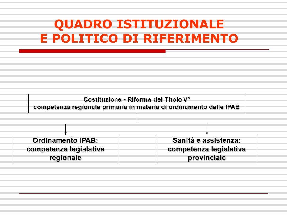 QUADRO ISTITUZIONALE E POLITICO DI RIFERIMENTO Costituzione - Riforma del Titolo V° competenza regionale primaria in materia di ordinamento delle IPAB