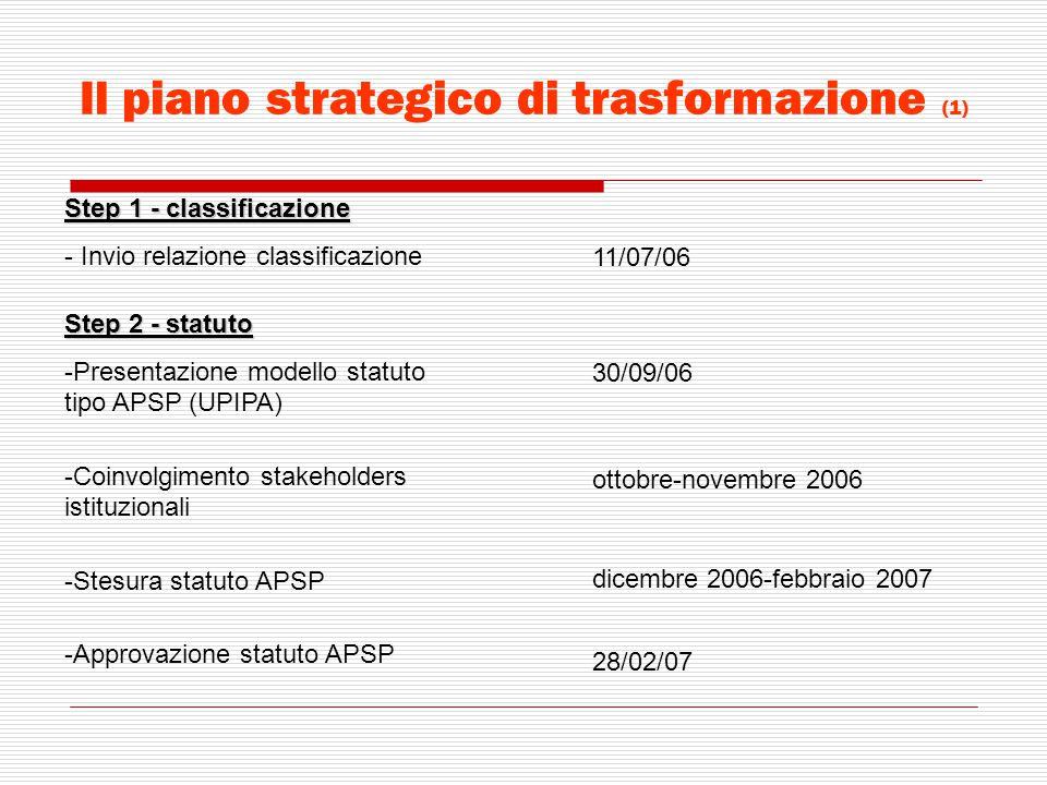 Il piano strategico di trasformazione (1) Step 1 - classificazione - Invio relazione classificazione 11/07/06 Step 2 - statuto -Presentazione modello