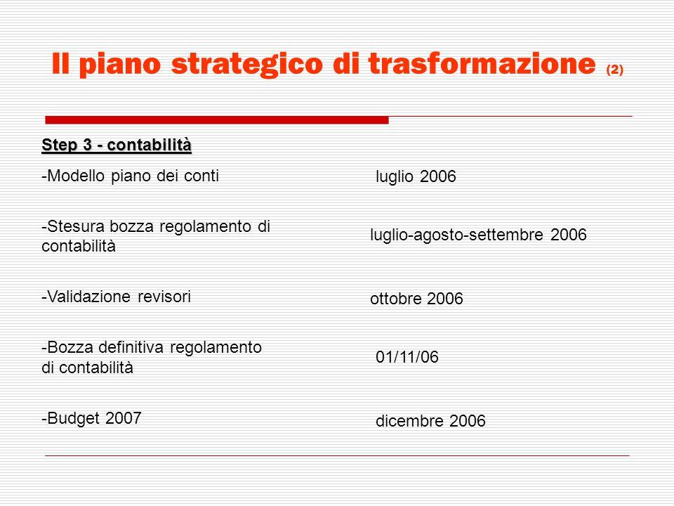 Il piano strategico di trasformazione (2) Step 3 - contabilità -Modello piano dei conti -Stesura bozza regolamento di contabilità -Validazione revisor