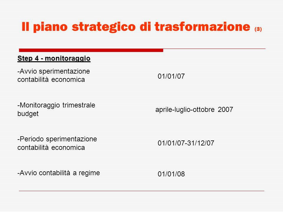 Il piano strategico di trasformazione (3) Step 4 - monitoraggio -Avvio sperimentazione contabilità economica -Monitoraggio trimestrale budget -Periodo