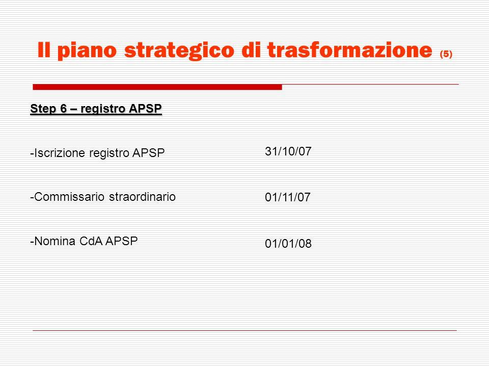 Il piano strategico di trasformazione (5) Step 6 – registro APSP -Iscrizione registro APSP -Commissario straordinario -Nomina CdA APSP 31/10/07 01/11/