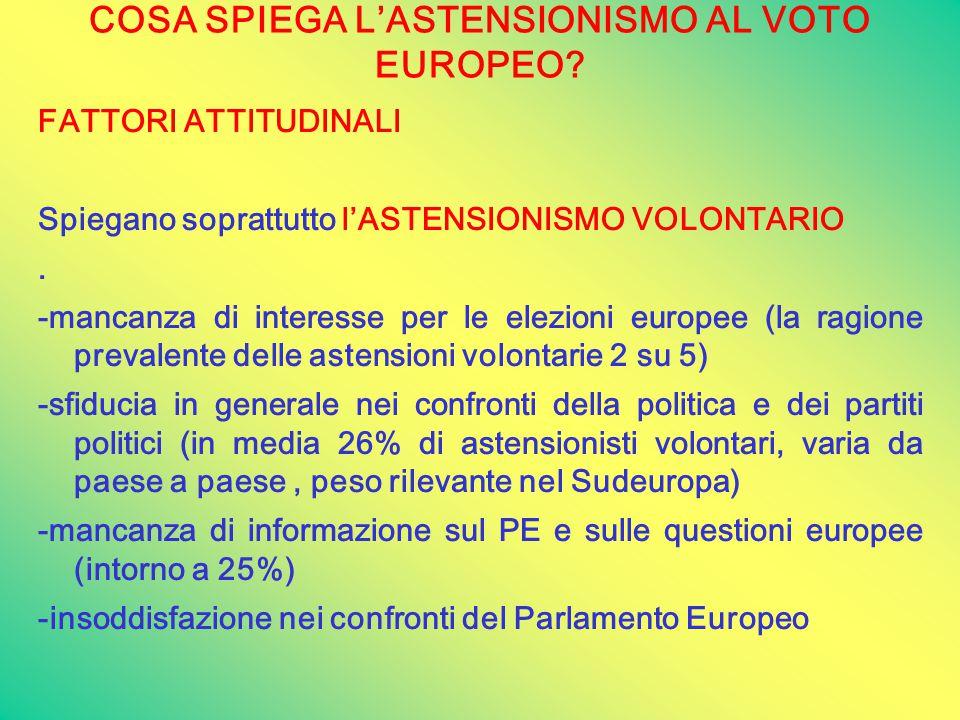 COSA SPIEGA L'ASTENSIONISMO AL VOTO EUROPEO? FATTORI ATTITUDINALI Spiegano soprattutto l'ASTENSIONISMO VOLONTARIO. -mancanza di interesse per le elezi