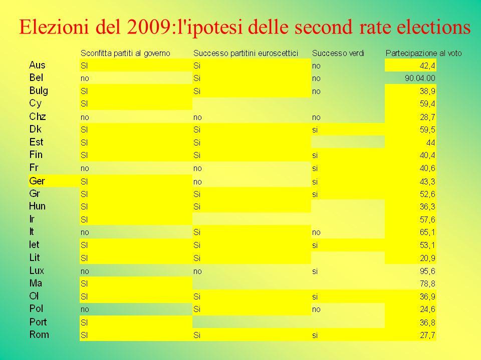 Elezioni del 2009:l ipotesi delle second rate elections