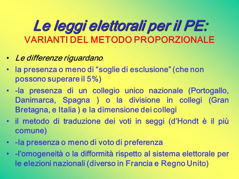 Le leggi elettorali per il PE: Le leggi elettorali per il PE: VARIANTI DEL METODO PROPORZIONALE Le differenze riguardano : la presenza o meno di soglie di esclusione (che non possono superare il 5%) -la presenza di un collegio unico nazionale (Portogallo, Danimarca, Spagna ) o la divisione in collegi (Gran Bretagna, e Italia ) e la dimensione dei collegi il metodo di traduzione dei voti in seggi (d'Hondt è il più comune) -la presenza o meno di voto di preferenza -l'omogeneità o la difformità rispetto al sistema elettorale per le elezioni nazionali (diverso in Francia e Regno Unito)