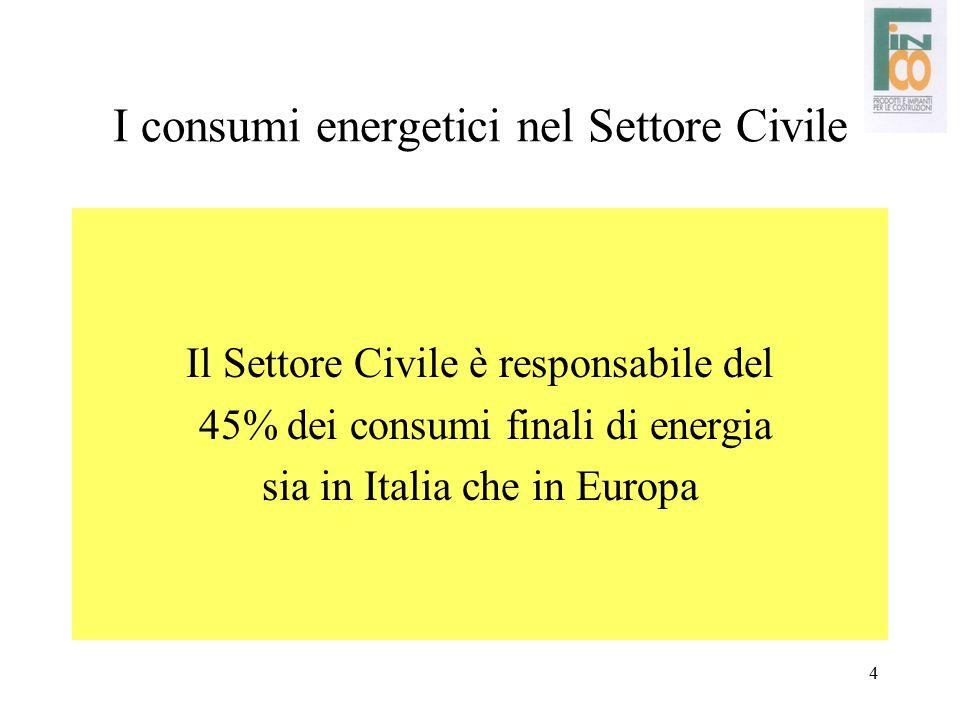 4 I consumi energetici nel Settore Civile Il Settore Civile è responsabile del 45% dei consumi finali di energia sia in Italia che in Europa