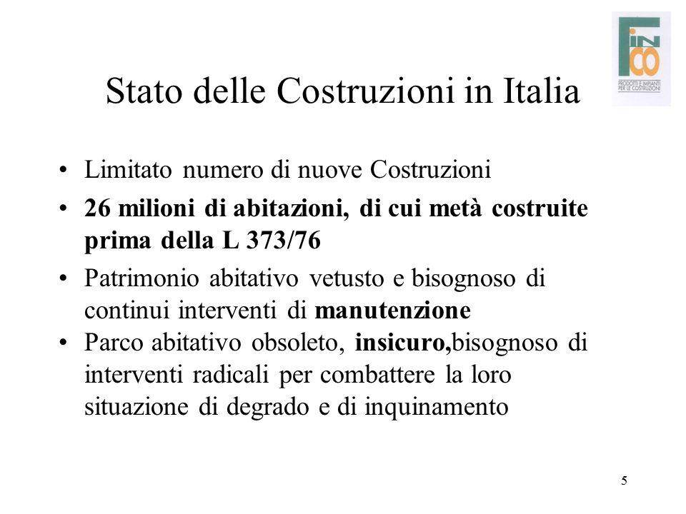 5 Stato delle Costruzioni in Italia Limitato numero di nuove Costruzioni 26 milioni di abitazioni, di cui metà costruite prima della L 373/76 Patrimon