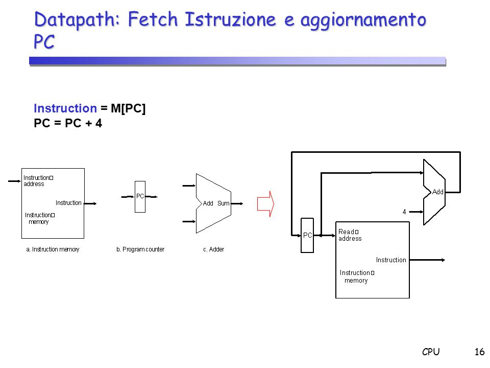 CPU16 Datapath: Fetch Istruzione e aggiornamento PC Instruction = M[PC] PC = PC + 4