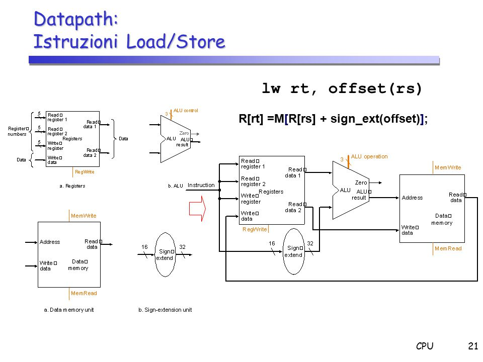 CPU21 Datapath: Istruzioni Load/Store lw rt, offset(rs) R[rt] =M[R[rs] + sign_ext(offset)];