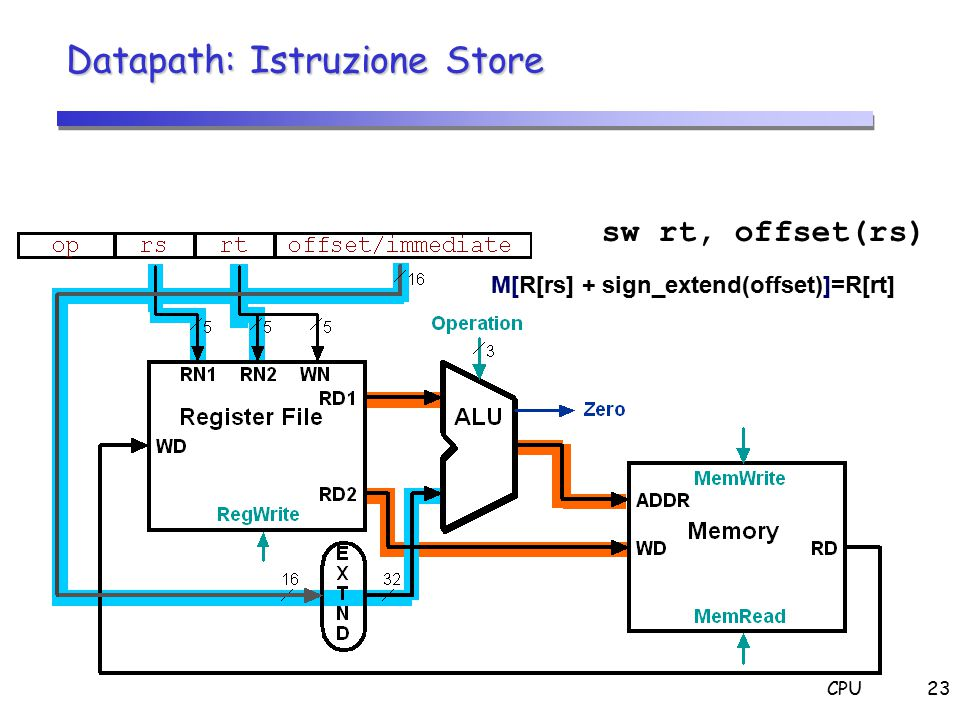 CPU23 sw rt, offset(rs) M[R[rs] + sign_extend(offset)]=R[rt] Datapath: Istruzione Store