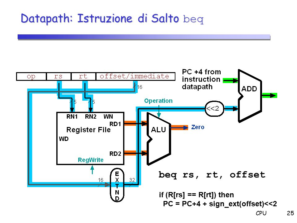 CPU25 beq rs, rt, offset if (R[rs] == R[rt]) then PC = PC+4 + sign_ext(offset)<<2 Datapath: Istruzione di Salto beq