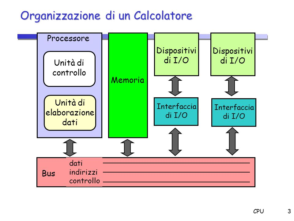 CPU24 Datapath: Istruzione di Salto beq rs, rt, offset if (R[rs] == R[rt]) then PC = PC+4 + sign_ext(offset)<<2
