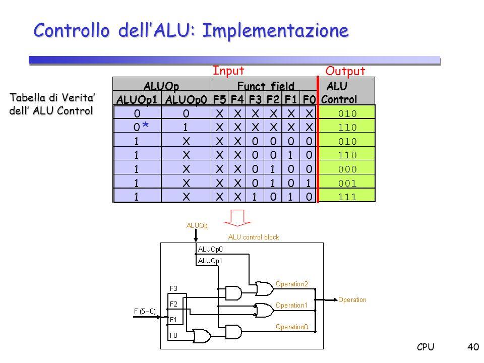 CPU40 Controllo dell'ALU: Implementazione Tabella di Verita' dell' ALU Control ALUOpFunct fieldALU Control ALUOp1ALUOp0F5F4F3F2F1F0 00XXXXXX 010 01XXX