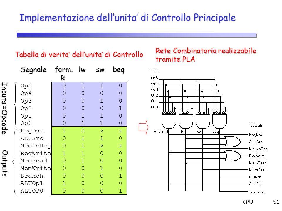 CPU51 Implementazione dell'unita' di Controllo Principale Segnale form. lw sw beq R Op5 0 1 1 0 Op4 0 0 0 0 Op3 0 0 1 0 Op2 0 0 0 1 Op1 0 1 1 0 Op0 0
