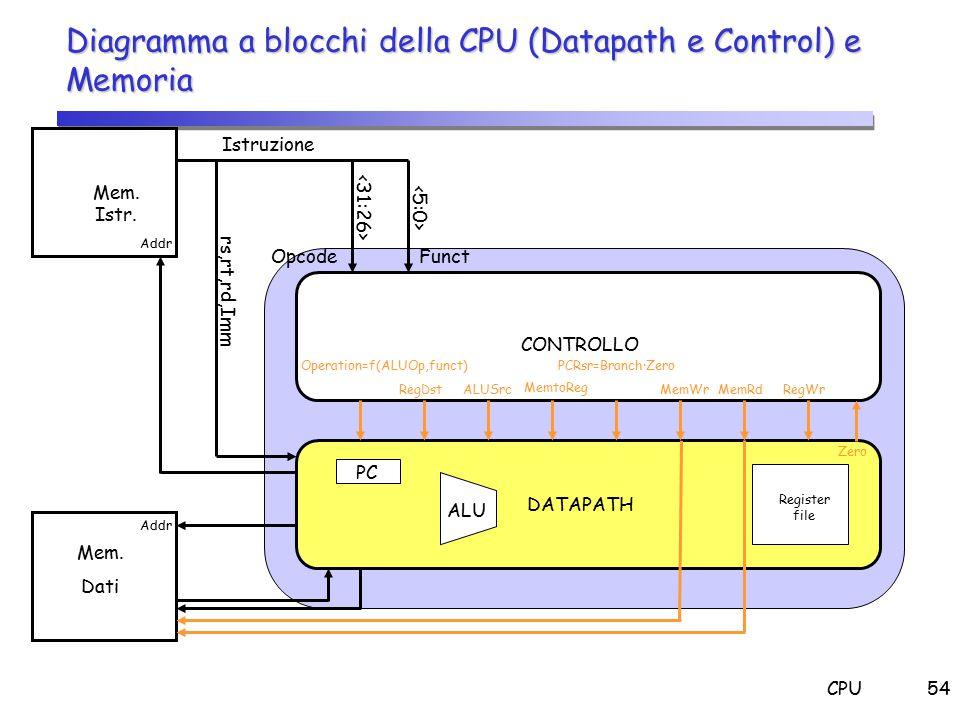 CPU54 Diagramma a blocchi della CPU (Datapath e Control) e Memoria Mem. Istr. Mem. Dati Istruzione OpcodeFunct CONTROLLO DATAPATH Addr rs,rt,rd,Imm Op