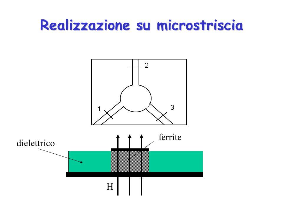 Realizzazione su microstriscia 1 2 3 dielettrico ferrite H