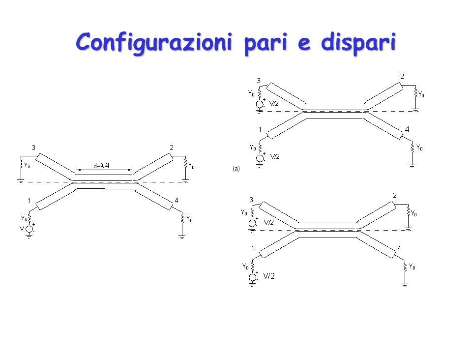Configurazioni pari e dispari (a)