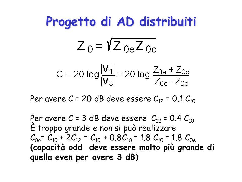 Progetto di AD distribuiti Per avere C = 20 dB deve essere C 12 = 0.1 C 10 Per avere C = 3 dB deve essere C 12 = 0.4 C 10 È troppo grande e non si può realizzare C 0o = C 10 + 2C 12 = C 10 + 0.8C 10 = 1.8 C 10 = 1.8 C 0e (capacità odd deve essere molto più grande di quella even per avere 3 dB)