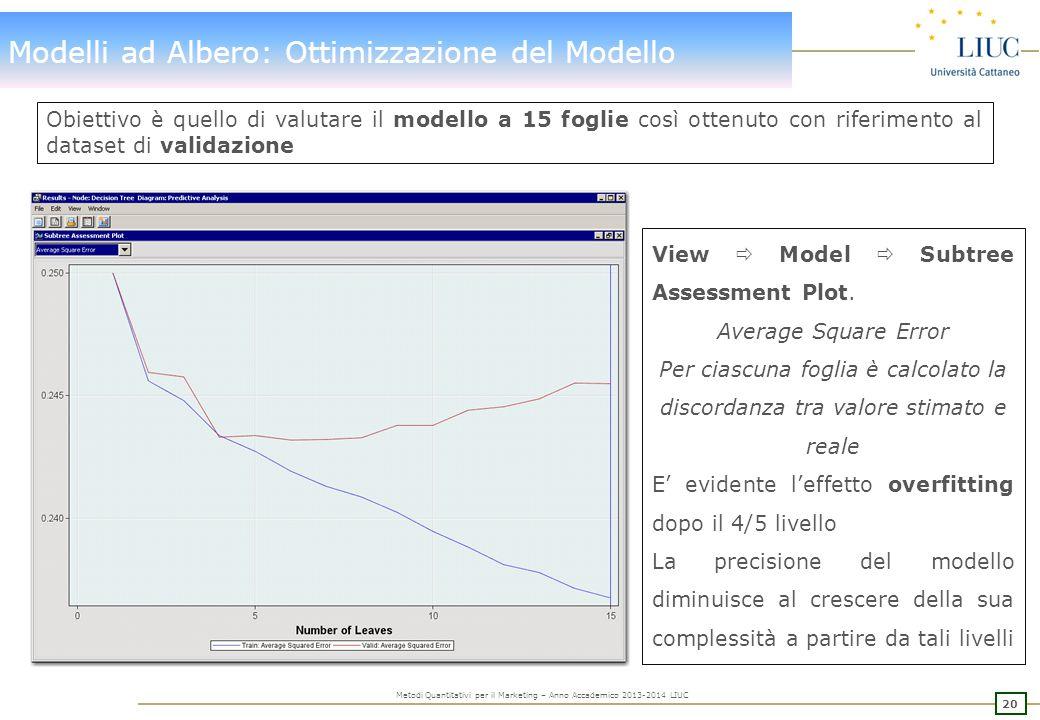20 Metodi Quantitativi per il Marketing – Anno Accademico 2013-2014 LIUC Modelli ad Albero: Ottimizzazione del Modello View  Model  Subtree Assessment Plot.