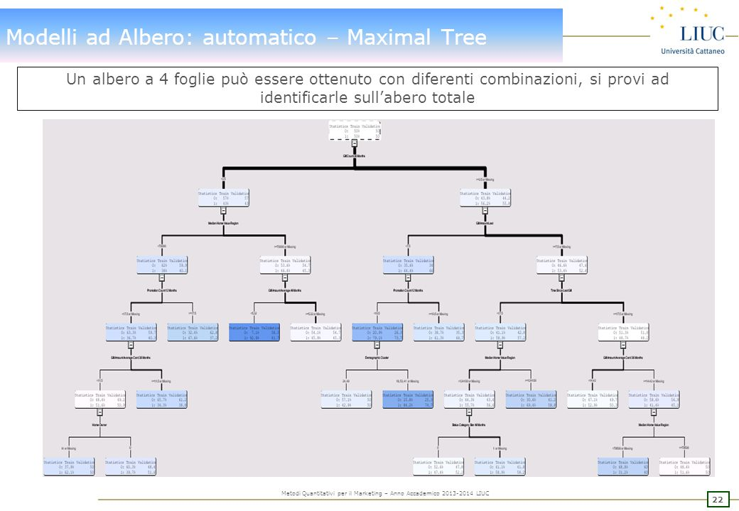 22 Metodi Quantitativi per il Marketing – Anno Accademico 2013-2014 LIUC Modelli ad Albero: automatico – Maximal Tree Un albero a 4 foglie può essere ottenuto con diferenti combinazioni, si provi ad identificarle sull'abero totale