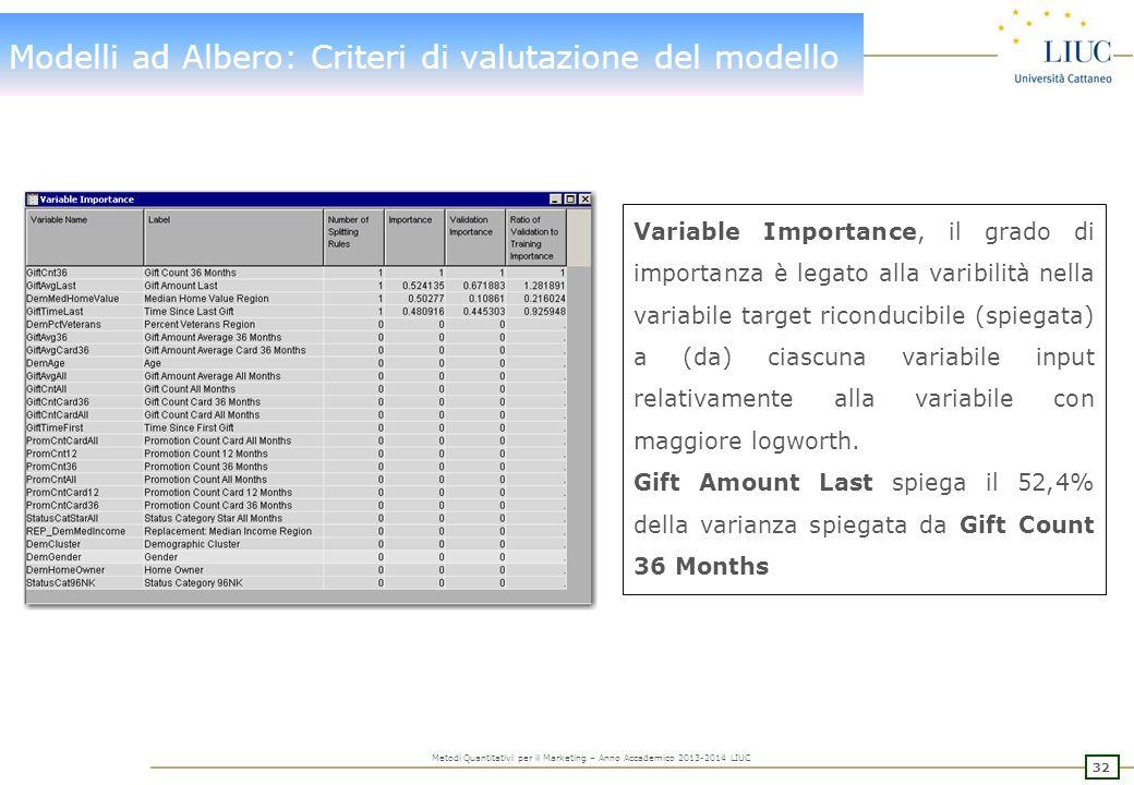 32 Metodi Quantitativi per il Marketing – Anno Accademico 2013-2014 LIUC Modelli ad Albero: Criteri di valutazione del modello Variable Importance, il grado di importanza è legato alla varibilità nella variabile target riconducibile (spiegata) a (da) ciascuna variabile input relativamente alla variabile con maggiore logworth.