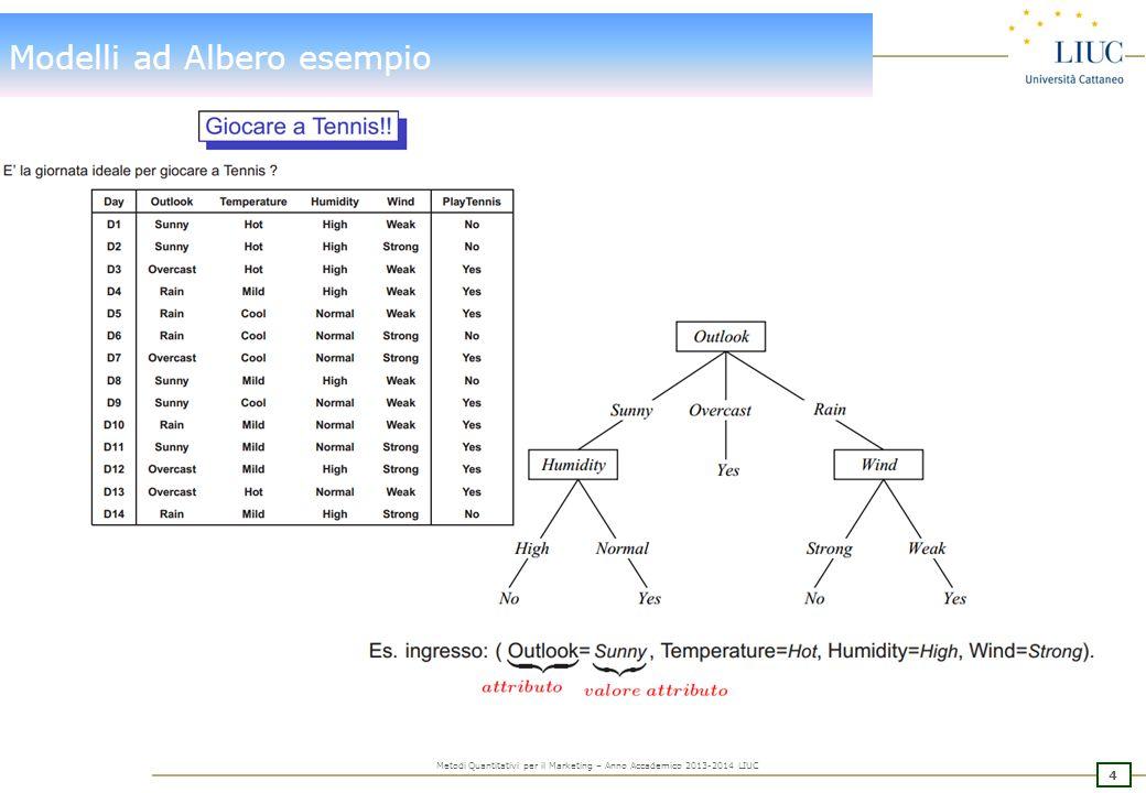 25 Metodi Quantitativi per il Marketing – Anno Accademico 2013-2014 LIUC Modelli ad Albero: Pruning del Modello Assessment Measure: definisce la regola rispetto alla quale selezionare l'albero migliore.