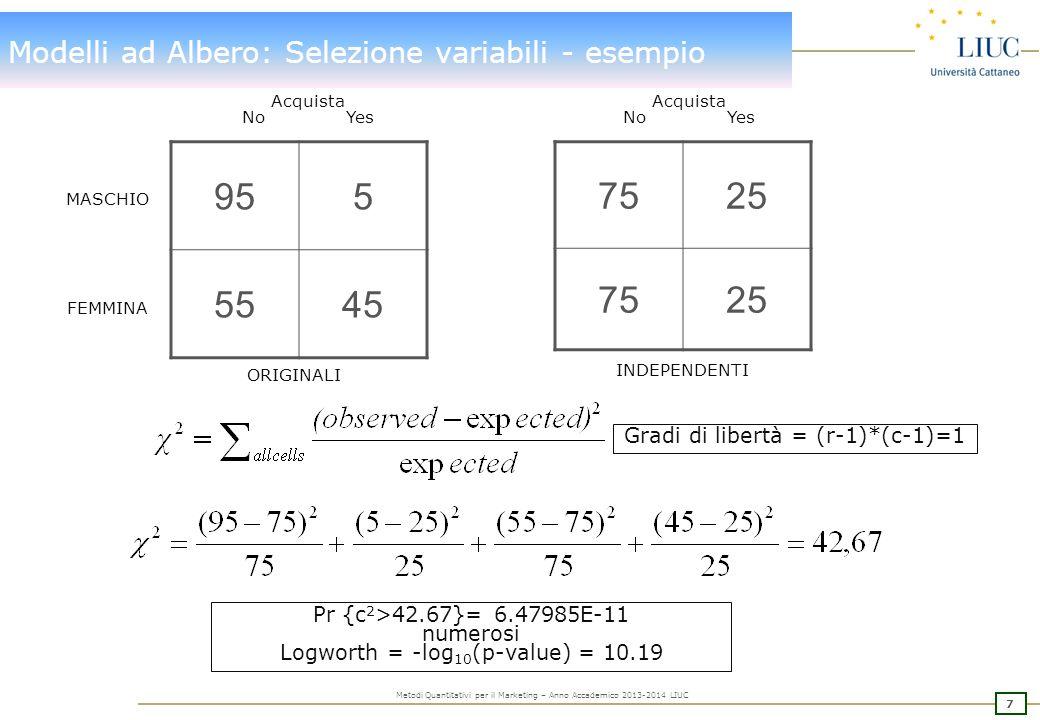 38 Metodi Quantitativi per il Marketing – Anno Accademico 2013-2014 LIUC Modelli ad Albero: Opzioni costruzione Albero Vedi slide 22-23 Subtree Method