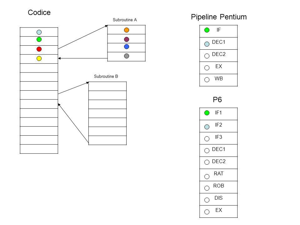 Codice Subroutine A Subroutine B IF DEC1 DEC2 EX WB Pipeline Pentium IF1 IF2 IF3 DEC1 DEC2 RAT ROB DIS EX P6