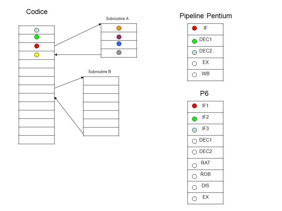 Codice Subroutine A Subroutine B IF DEC1 DEC2 EX WB Pipeline Pentium IF1 IF2 IF3 DEC1 DEC2 RAT ROB DIS EX Predizione del salto P6 Predizione del salto