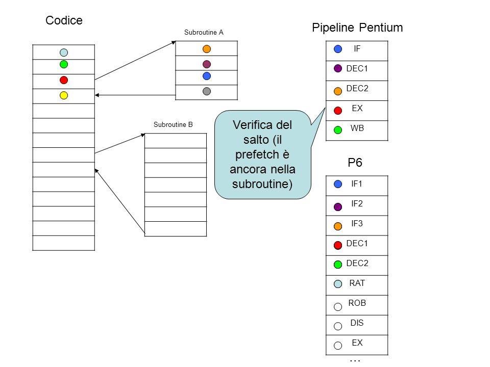 Codice Subroutine A Subroutine B IF DEC1 DEC2 EX WB Pipeline Pentium Verifica del salto (il prefetch è ancora nella subroutine) IF1 IF2 IF3 DEC1 DEC2 RAT ROB DIS EX … P6