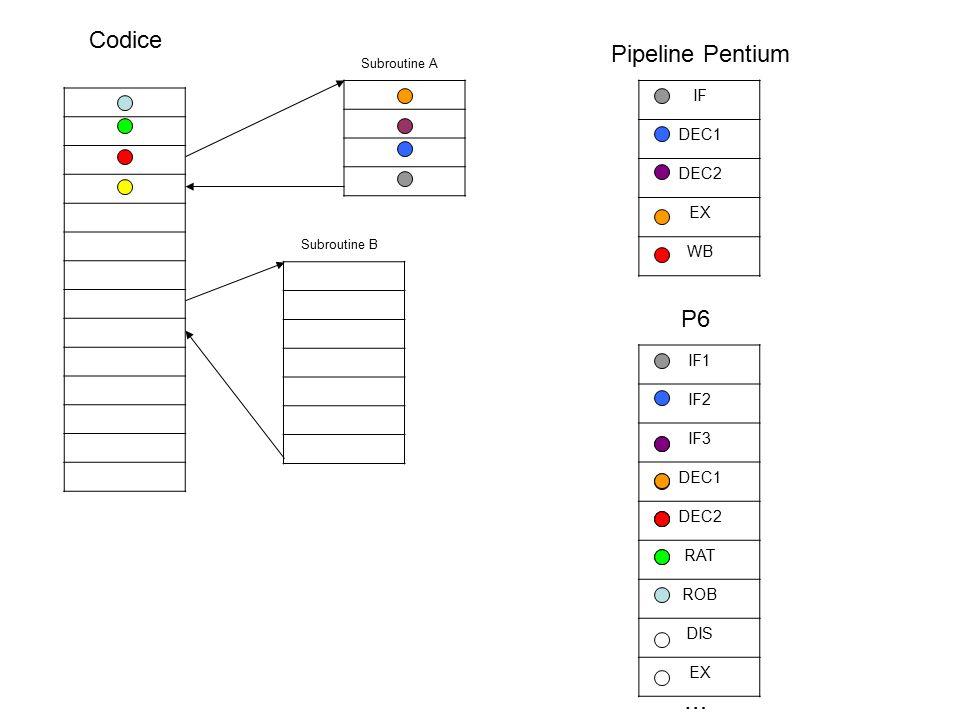 … Codice Subroutine A Subroutine B IF DEC1 DEC2 EX WB Pipeline Pentium IF1 IF2 IF3 DEC1 DEC2 RAT ROB DIS EX … E' possibile caricare l'istruzione solo grazie al prefetch speculativo in quanto ancora non è arrivato in fase EX per il controllo (mancano 3 clock, ma in realtà ne possono mancare molti di più a seconda del numero di m-ops per ogni istruzione di alto lvl).