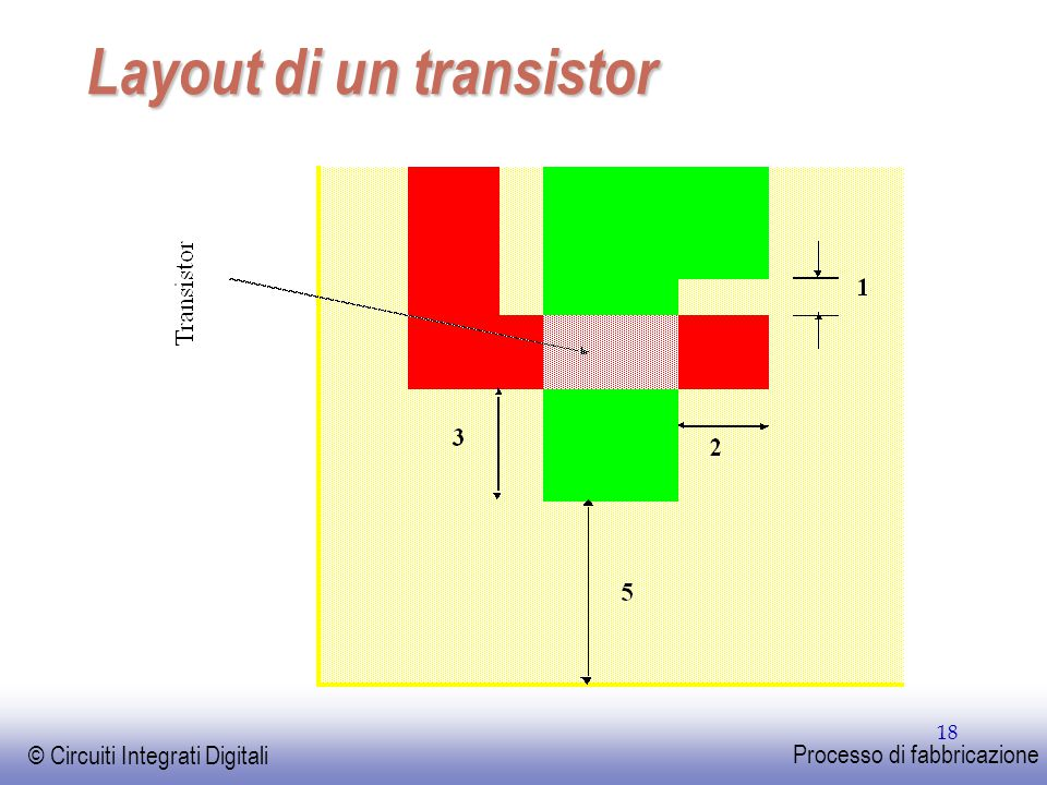 EE141 © Circuiti Integrati Digitali Processo di fabbricazione 18 Layout di un transistor