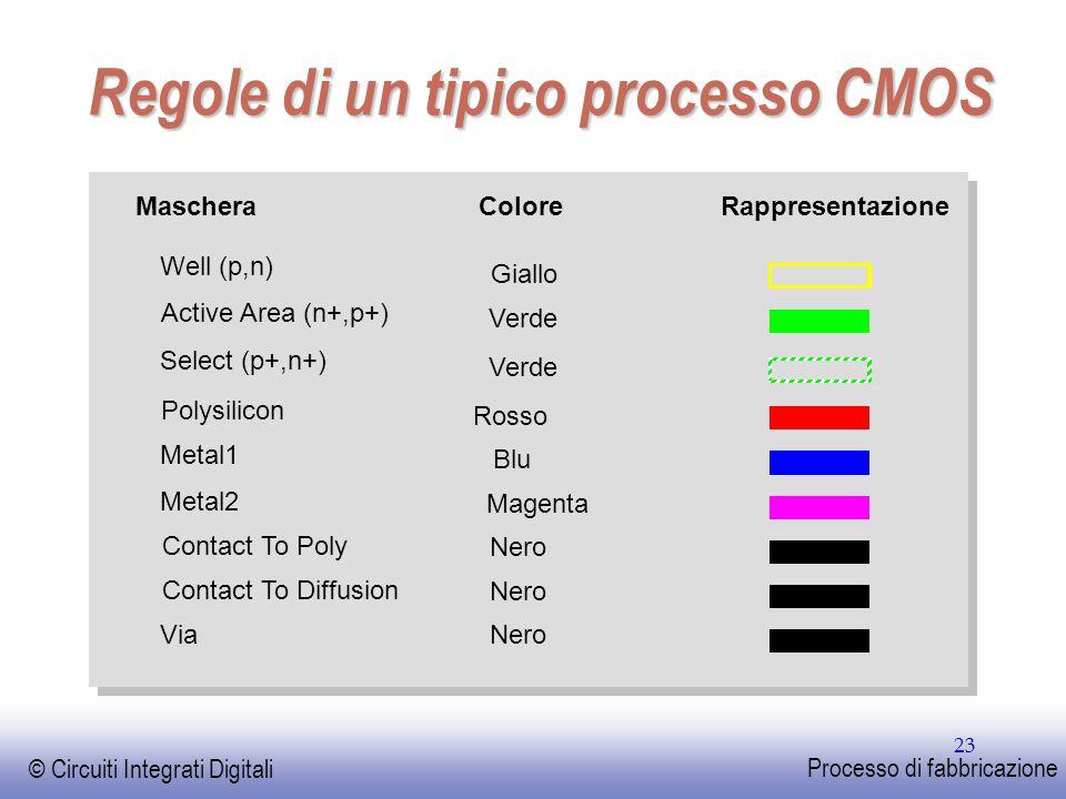 EE141 © Circuiti Integrati Digitali Processo di fabbricazione 23 Regole di un tipico processo CMOS Maschera Polysilicon Metal1 Metal2 Contact To Poly Contact To Diffusion Via Well (p,n) Active Area (n+,p+) ColoreRappresentazione Giallo Verde Rosso Blu Magenta Nero Select (p+,n+) Verde