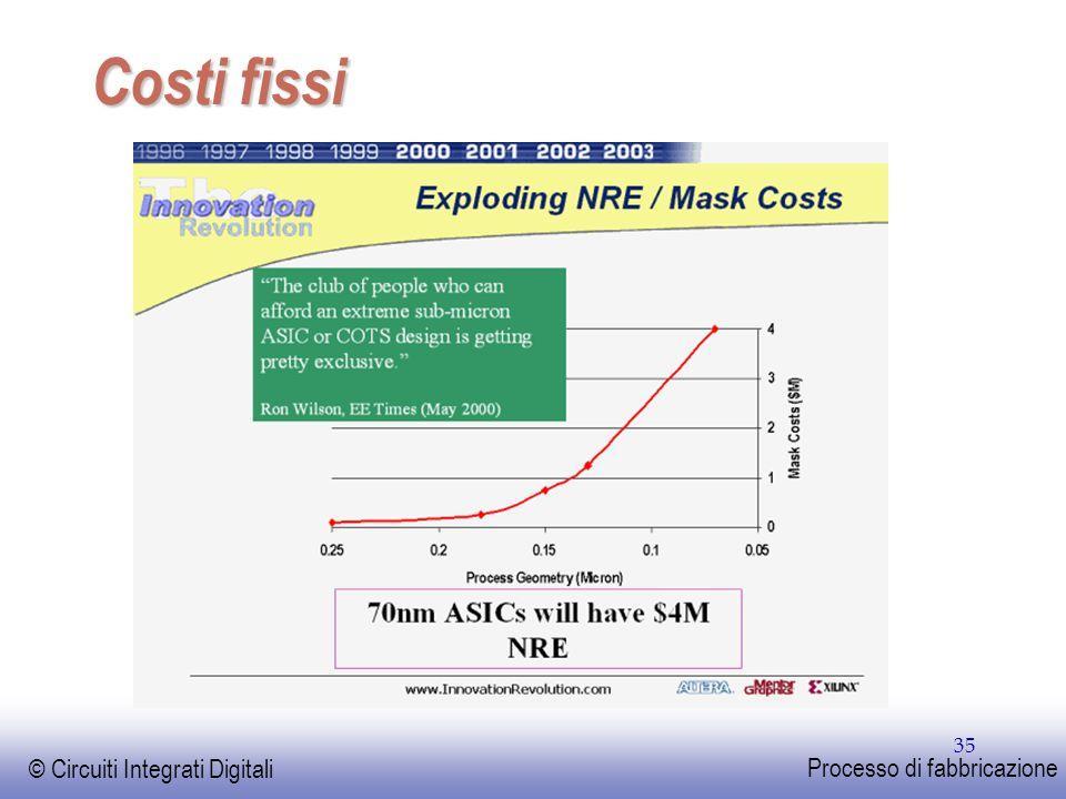 EE141 © Circuiti Integrati Digitali Processo di fabbricazione 35 Costi fissi