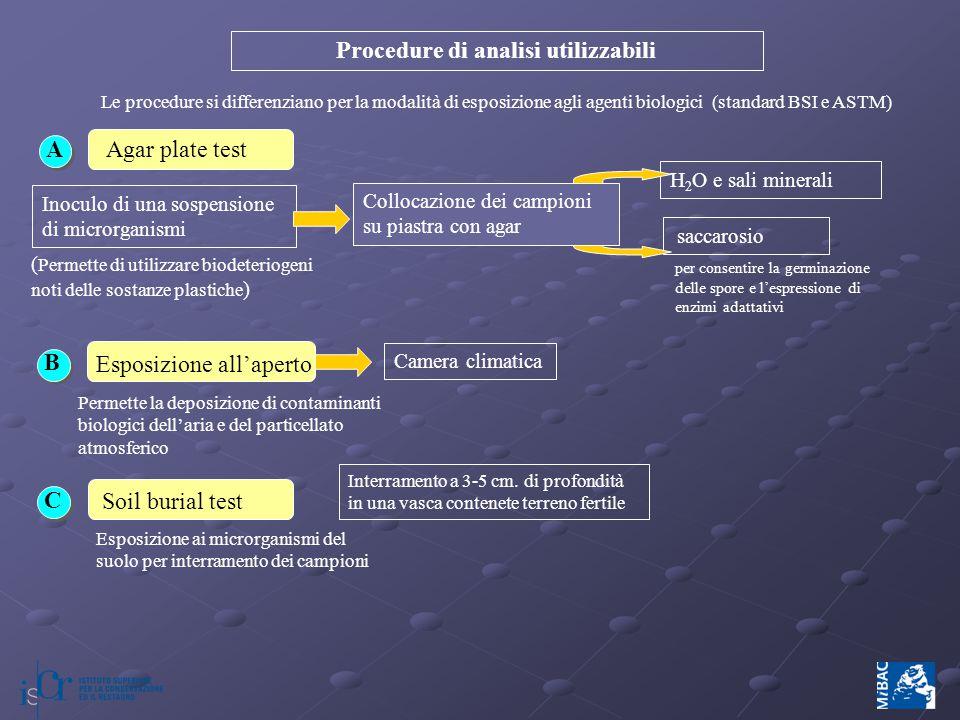 Procedure di analisi utilizzabili AAgar plate test H 2 O e sali minerali Inoculo di una sospensione di microrganismi ( Permette di utilizzare biodeter