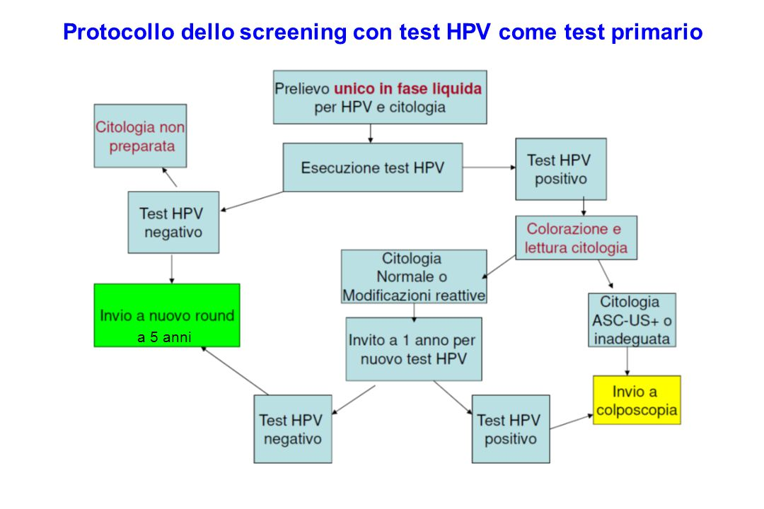 Protocollo dello screening con test HPV come test primario a 5 anni