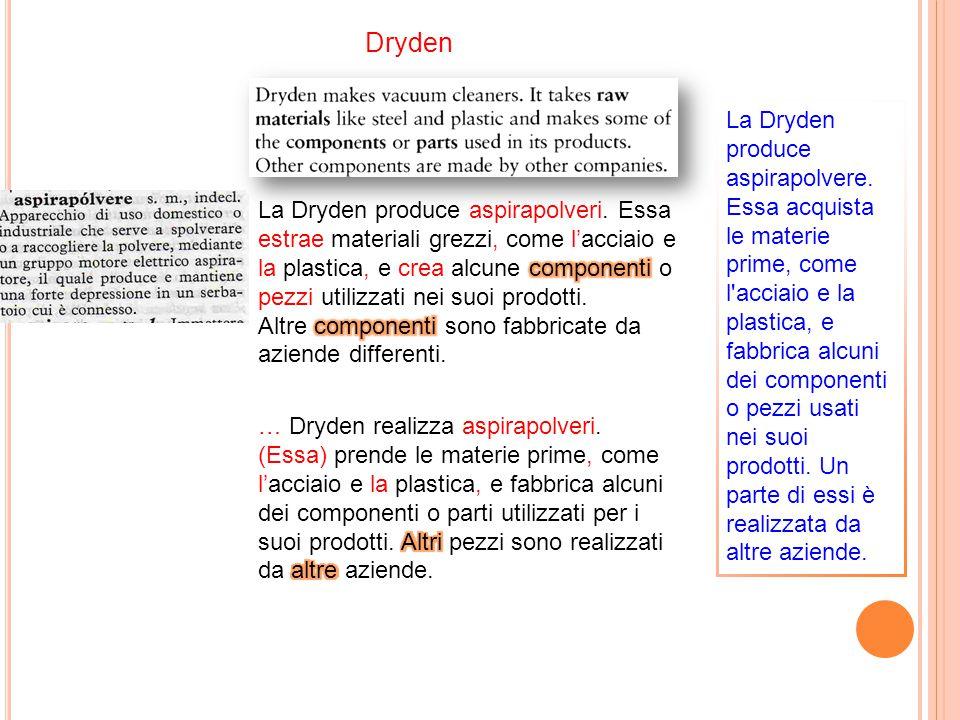 Dryden La Dryden produce aspirapolvere. Essa acquista le materie prime, come l'acciaio e la plastica, e fabbrica alcuni dei componenti o pezzi usati n