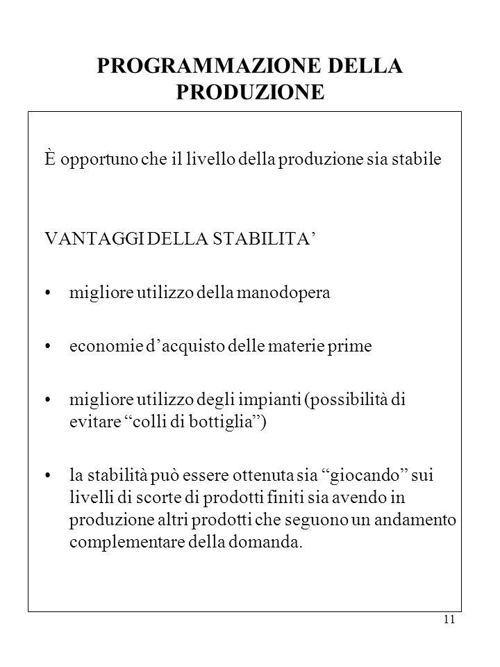 11 PROGRAMMAZIONE DELLA PRODUZIONE È opportuno che il livello della produzione sia stabile VANTAGGI DELLA STABILITA' migliore utilizzo della manodoper