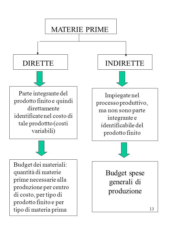 13 MATERIE PRIME DIRETTEINDIRETTE Parte integrante del prodotto finito e quindi direttamente identificate nel costo di tale prodottto (costi variabili