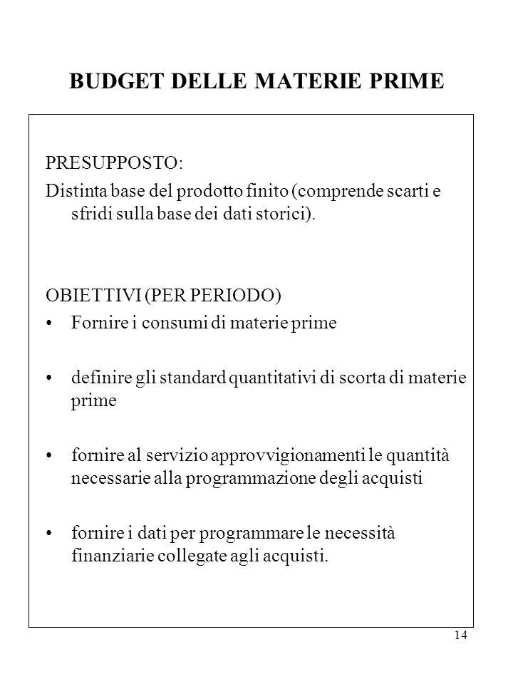 14 BUDGET DELLE MATERIE PRIME PRESUPPOSTO: Distinta base del prodotto finito (comprende scarti e sfridi sulla base dei dati storici). OBIETTIVI (PER P