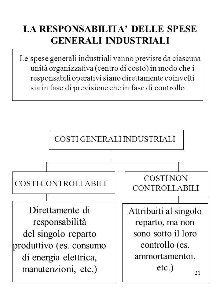 21 LA RESPONSABILITA' DELLE SPESE GENERALI INDUSTRIALI Le spese generali industriali vanno previste da ciascuna unità organizzativa (centro di costo)