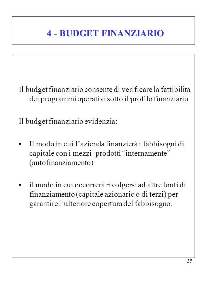 25 4 - BUDGET FINANZIARIO Il budget finanziario consente di verificare la fattibilità dei programmi operativi sotto il profilo finanziario Il budget f