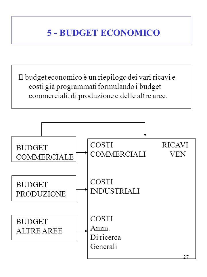 27 5 - BUDGET ECONOMICO Il budget economico è un riepilogo dei vari ricavi e costi già programmati formulando i budget commerciali, di produzione e de