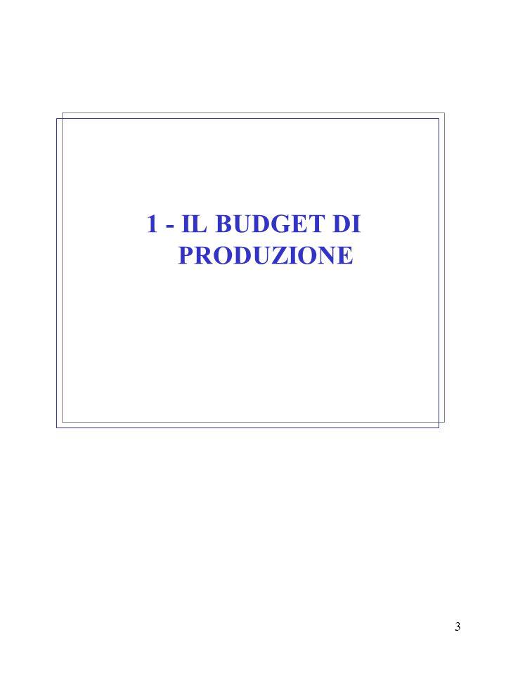 14 BUDGET DELLE MATERIE PRIME PRESUPPOSTO: Distinta base del prodotto finito (comprende scarti e sfridi sulla base dei dati storici).