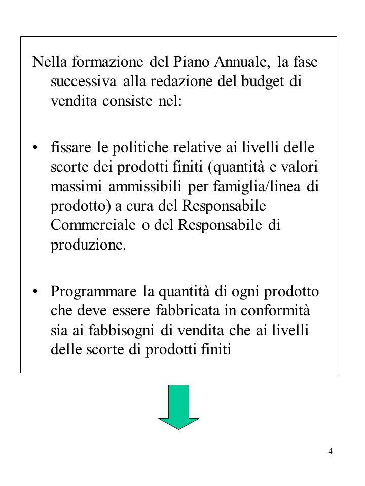 5 Programmare di conseguenza: consumi di materie prime (budget delle materie prime) fabbisogno di lavoro diretto (budget manodopera diretta) tutti i costi industriali necessari (budget costi generali industriali)