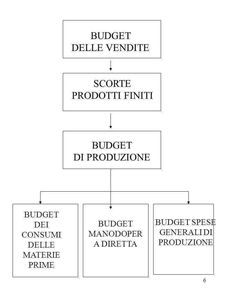 27 5 - BUDGET ECONOMICO Il budget economico è un riepilogo dei vari ricavi e costi già programmati formulando i budget commerciali, di produzione e delle altre aree.